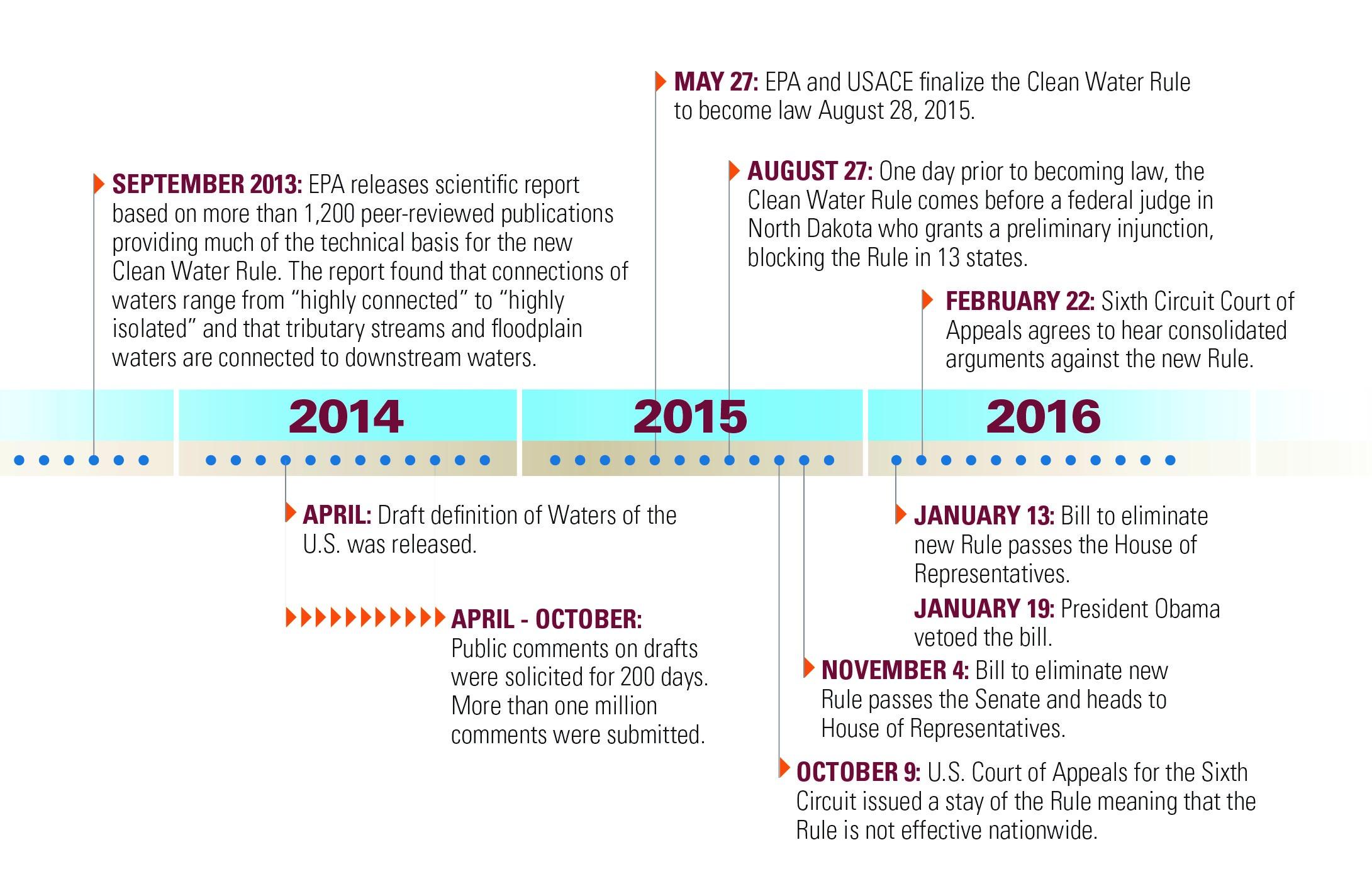Clean Water timeline