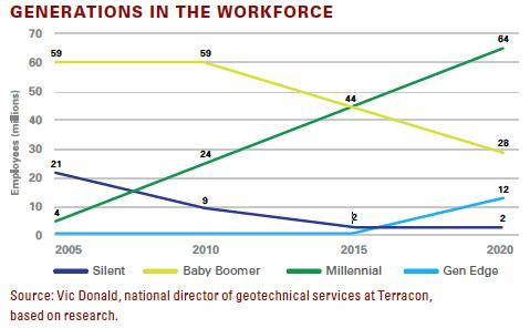 gen. workforce