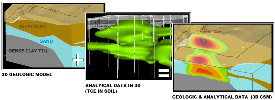 Figure 3: Creation of a 3-D Conceptual Site Model (3-D CSM) from Borings Logs and Analytical Data