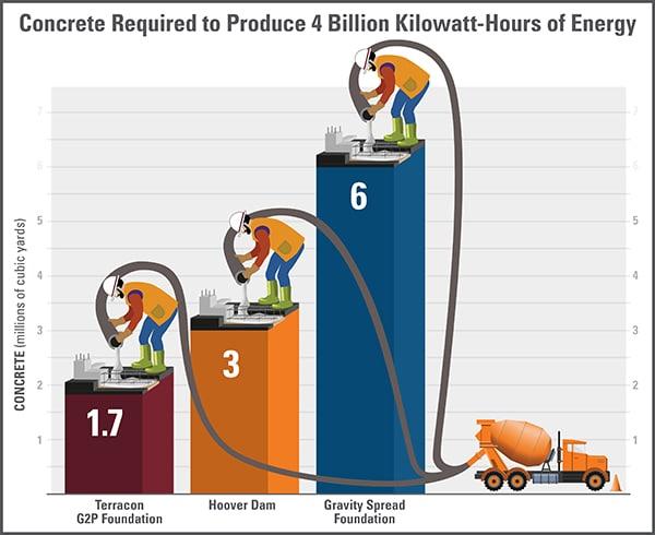 Concrete use infographic