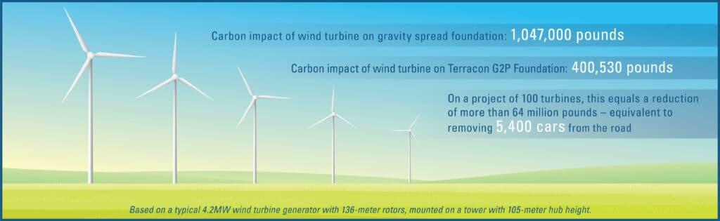 carbon dioxide emission infograph