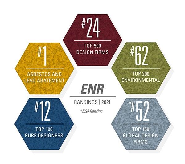2021 ENR rankings graphic